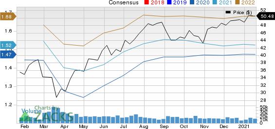 Fastenal Company Price and Consensus