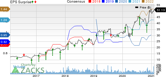 The New York Times Company Price, Consensus and EPS Surprise