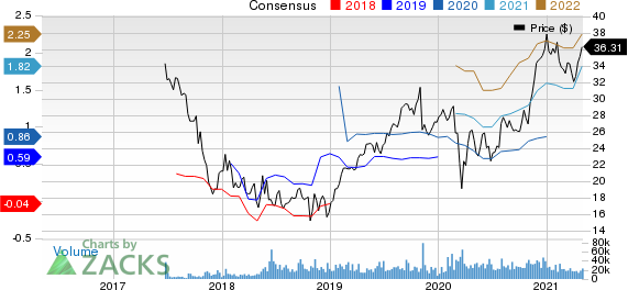 Altice USA, Inc. Price and Consensus