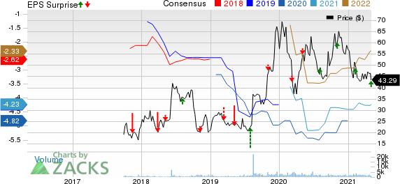 Deciphera Pharmaceuticals, Inc. Price, Consensus and EPS Surprise