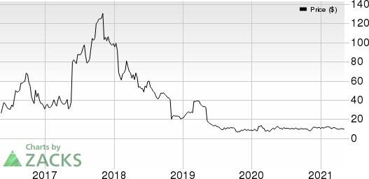 Puma Biotechnology, Inc. Price, Consensus and EPS Surprise