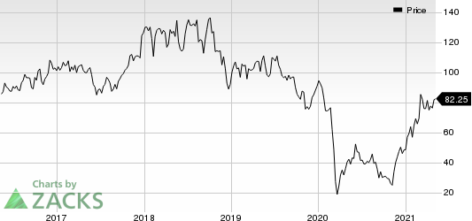 Diamondback Energy, Inc. Price