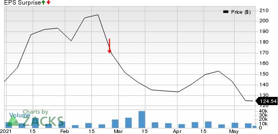 DoorDash, Inc. Price and EPS Surprise