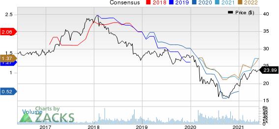 Canon, Inc. Price and Consensus