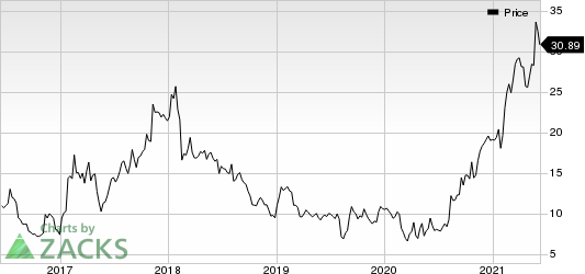 Textainer Group Holdings Limited Price
