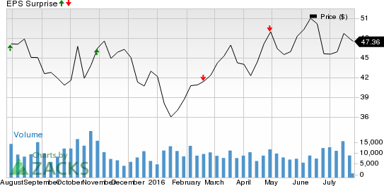 Flowserve (FLS) Q2 Earnings: What's in Store for the Stock?