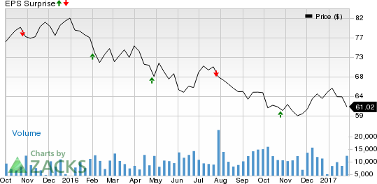 Will Equity Residential (EQR) Disappoint in Q4 Earnings?