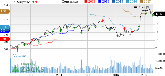 KeyCorp's (KEY) Q1 Earnings & Revenues Beat Expectations