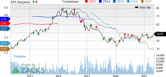 Flowserve (FLS) Q1 Earnings Top, Down Y/Y, Guidance Intact