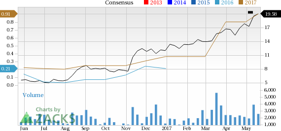 Is Kronos Worldwide (KRO) Stock a Solid Choice Right Now?