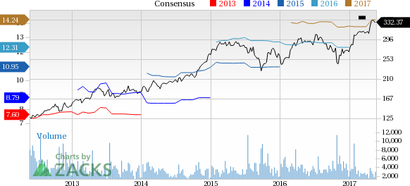 Why Is Sherwin-Williams (SHW) Up 2.6% Since the Last Earnings Report?