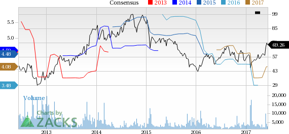 Top Ranked Momentum Stocks to Buy for June 9th