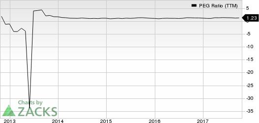 Best Buy Co., Inc. PEG Ratio (TTM)