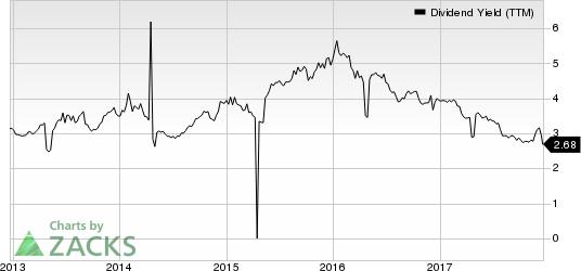 Banco Santander Chile Dividend Yield (TTM)