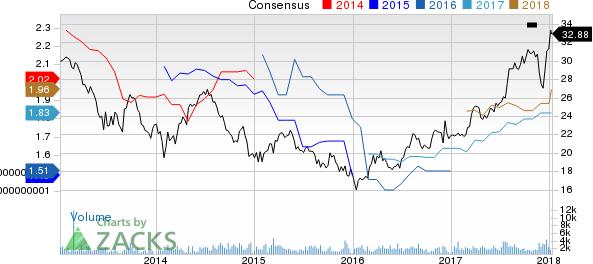 Banco Santander Chile Price and Consensus