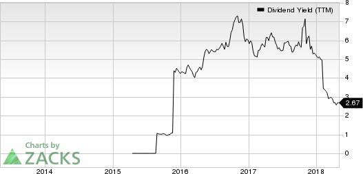 Virtu Financial, Inc. Dividend Yield (TTM)