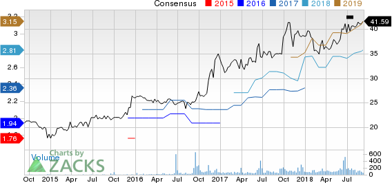 First Mid-Illinois Bancshares, Inc. Price and Consensus