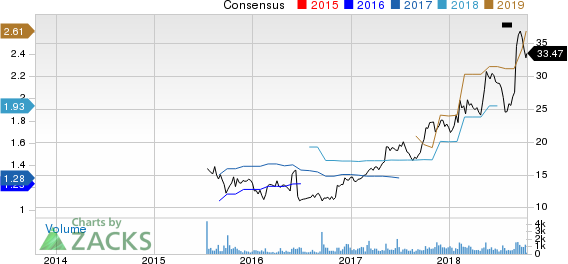 MCBC Holdings, Inc. Price and Consensus