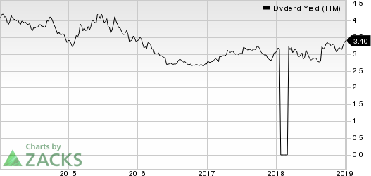 Evergy Inc. Dividend Yield (TTM)