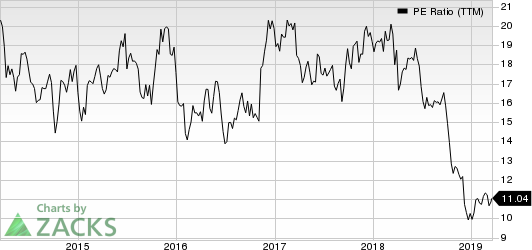 Western Alliance Bancorporation PE Ratio (TTM)