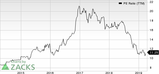 QCR Holdings, Inc. PE Ratio (TTM)