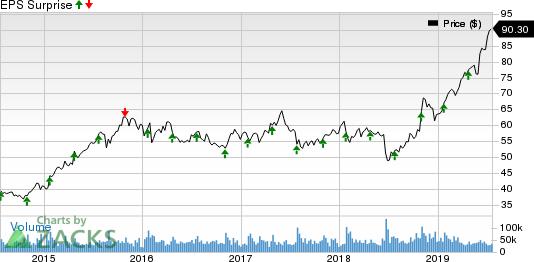 Starbucks Corporation Price and EPS Surprise