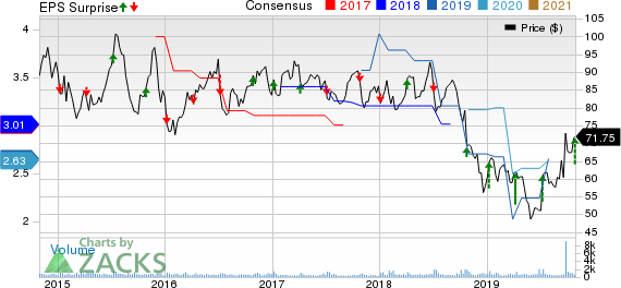 PriceSmart, Inc. Price, Consensus and EPS Surprise