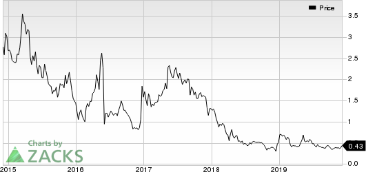 Globalstar, Inc. Price