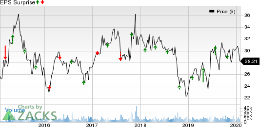 Axalta Coating Systems Ltd. Price and EPS Surprise