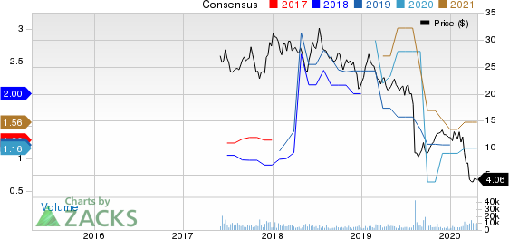 Cars.com Inc. Price and Consensus