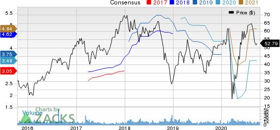 Patrick Industries, Inc. Price and Consensus