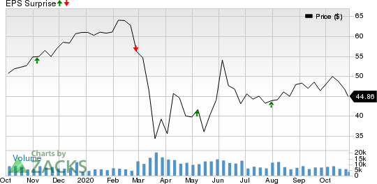 CBRE Group, Inc. Price and EPS Surprise