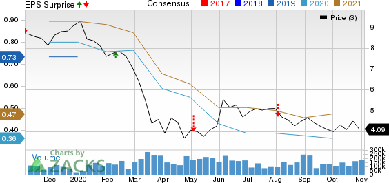 Itau Unibanco Holding S.A. Price, Consensus and EPS Surprise