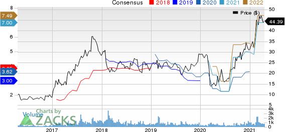 CAI International, Inc. Price and Consensus