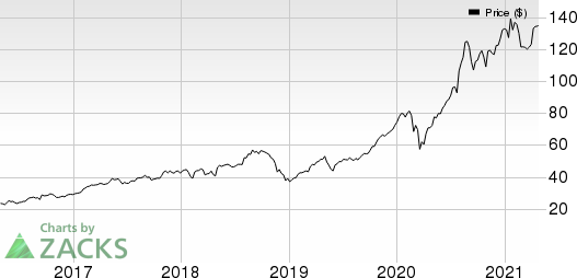 Eli Lilly and Company Price, Consensus and EPS Surprise