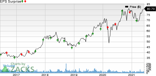 BrownForman Corporation Price and EPS Surprise