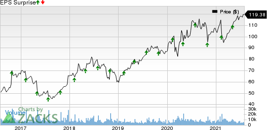 Akamai Technologies, Inc. Price and EPS Surprise