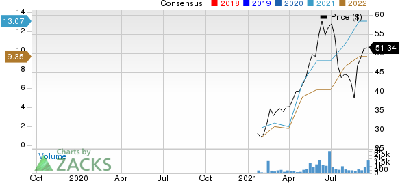 Extraction Oil & Gas, Inc. Price and Consensus