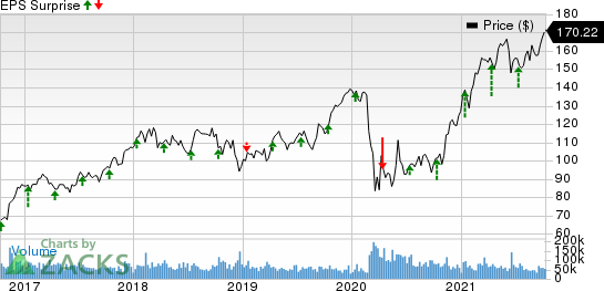 JPMorgan Chase & Co. Price and EPS Surprise