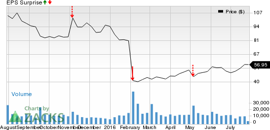 What's in Store for Tableau Software (DATA) in Q2 Earnings?