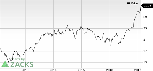 Benchmark Electronics (BHE) Shows Strength: Stock Up 6.3%