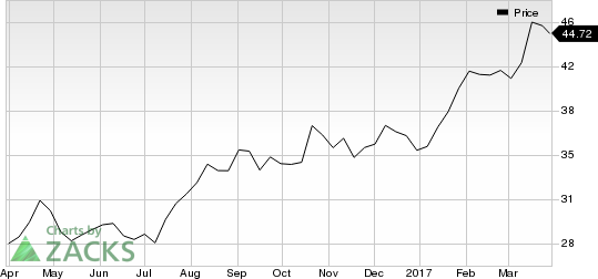 Looking for a Top Momentum Stock? 3 Reasons Why KB Financial (KB) is a Great Choice