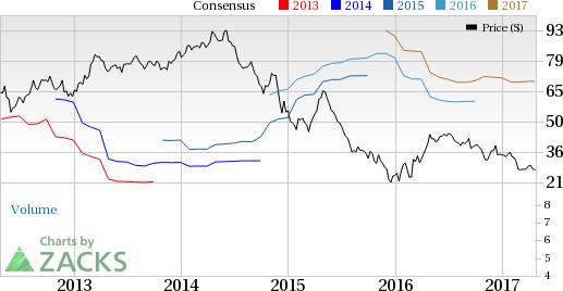 Range Resources (RRC) Q1 Earnings & Revenues Beat Estimates