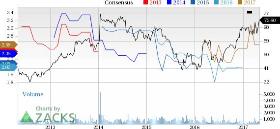 EnPro Industries (NPO) Q1 Earnings & Sales Lag, Rise Y/Y