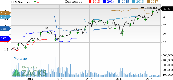 Csco Stock Quote | Cisco Csco Q3 Earnings Beat Shares Fall On Dim View May 18