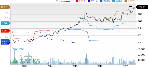 Humana (HUM) Up 2.7% Since Earnings Report: Can It Continue?