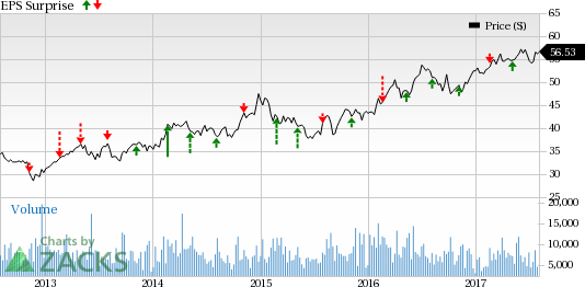 Is a Beat in the Cards for Ameren (AEE) in Q2 Earnings?