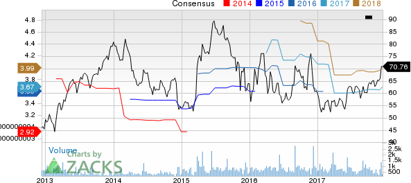 Oxford Industries, Inc. Price and Consensus