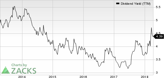 Altria Group, Inc. Dividend Yield (TTM)