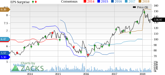 Norfolk Southern NSC Surpasses On Q60 Earnings Revenues Nasdaq Classy Nsc Stock Quote